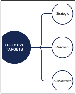 Member States, Effective Goals, Post 2015 Development, Ashley Skiles