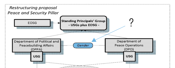 The UN Strategy on Gender Parity | Center on International